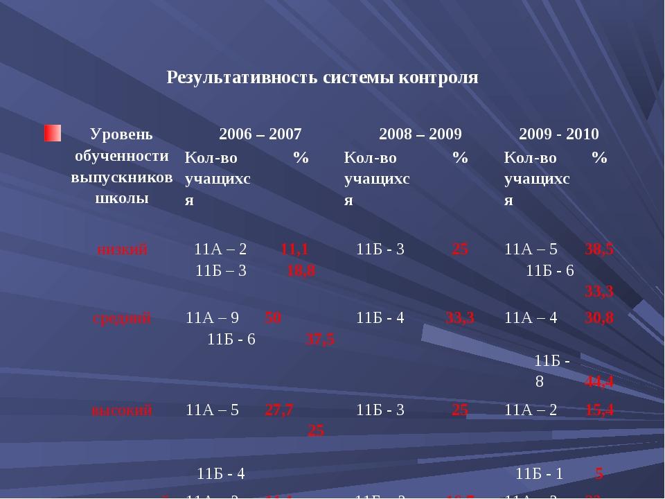 Результативность системы контроля Уровень обученности выпускников школы20...