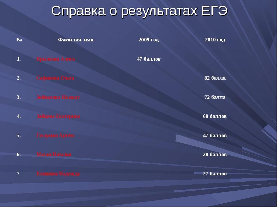 Справка о результатах ЕГЭ №Фамилия. имя2009 год2010 год 1.Крылкова Алиса...