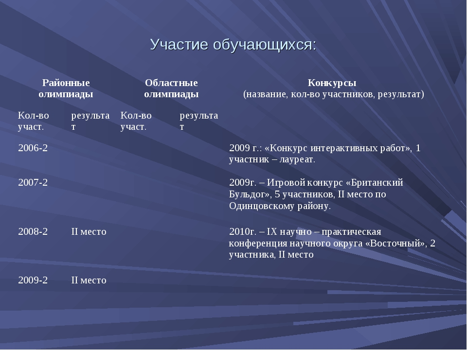 Участие обучающихся: Районные олимпиадыОбластные олимпиадыКонкурсы (названи...