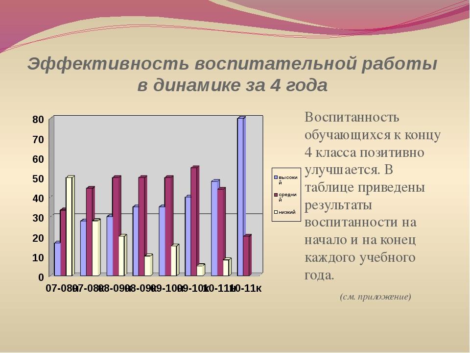 Эффективность воспитательной работы в динамике за 4 года Воспитанность обучаю...