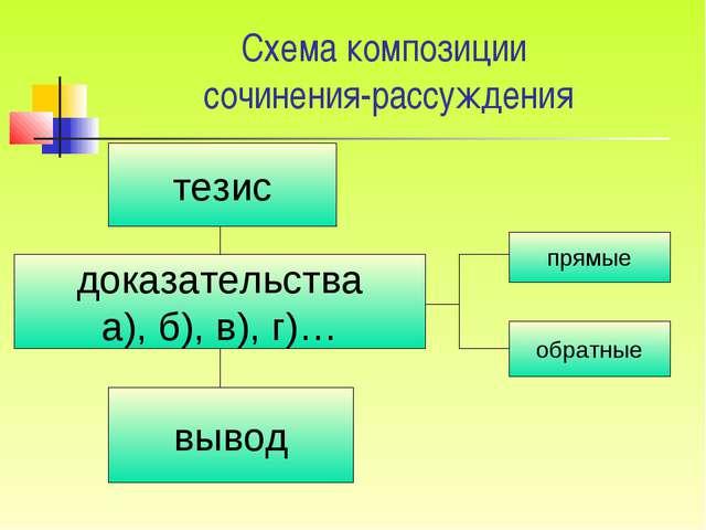 Схема композиции сочинения-рассуждения тезис доказательства а), б), в), г)… в...