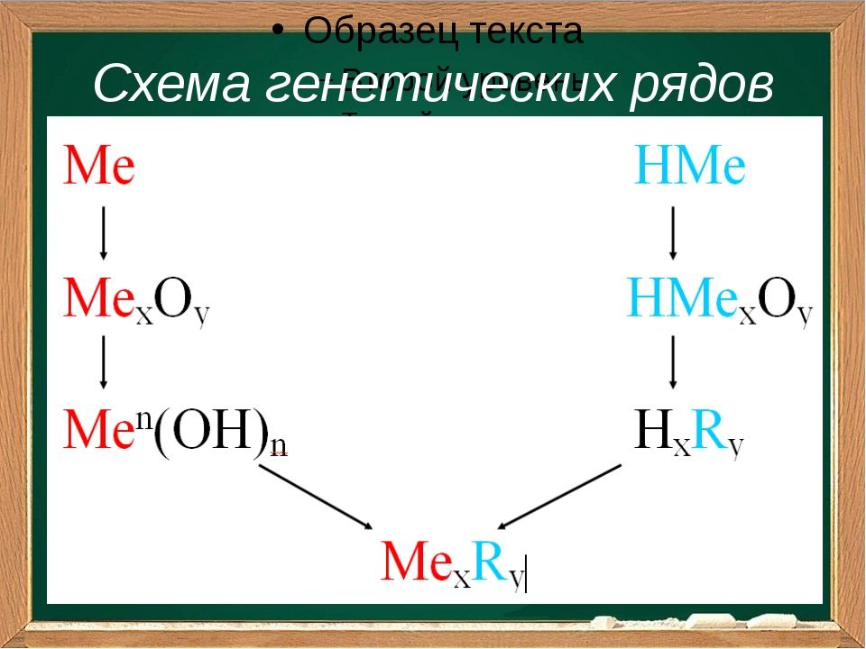 Схема генетических рядов Подзаголовок