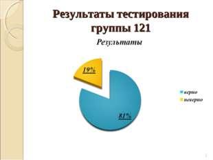 Результаты тестирования группы 121 *
