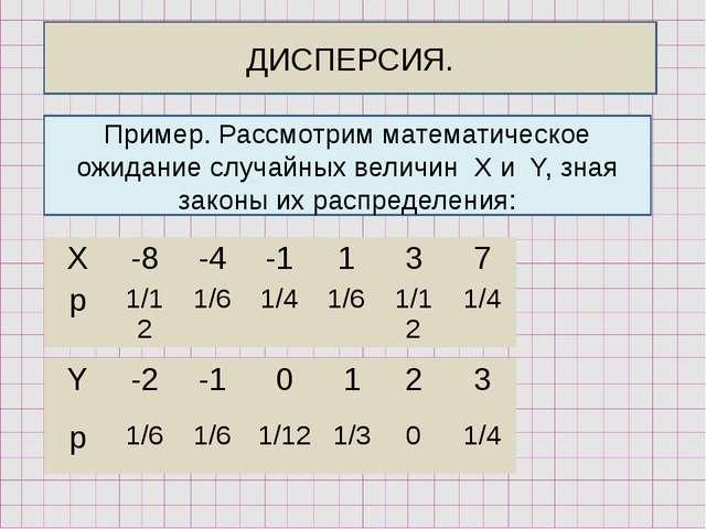 ДИСПЕРСИЯ. Пример. Рассмотрим математическое ожидание случайных величин X и Y...