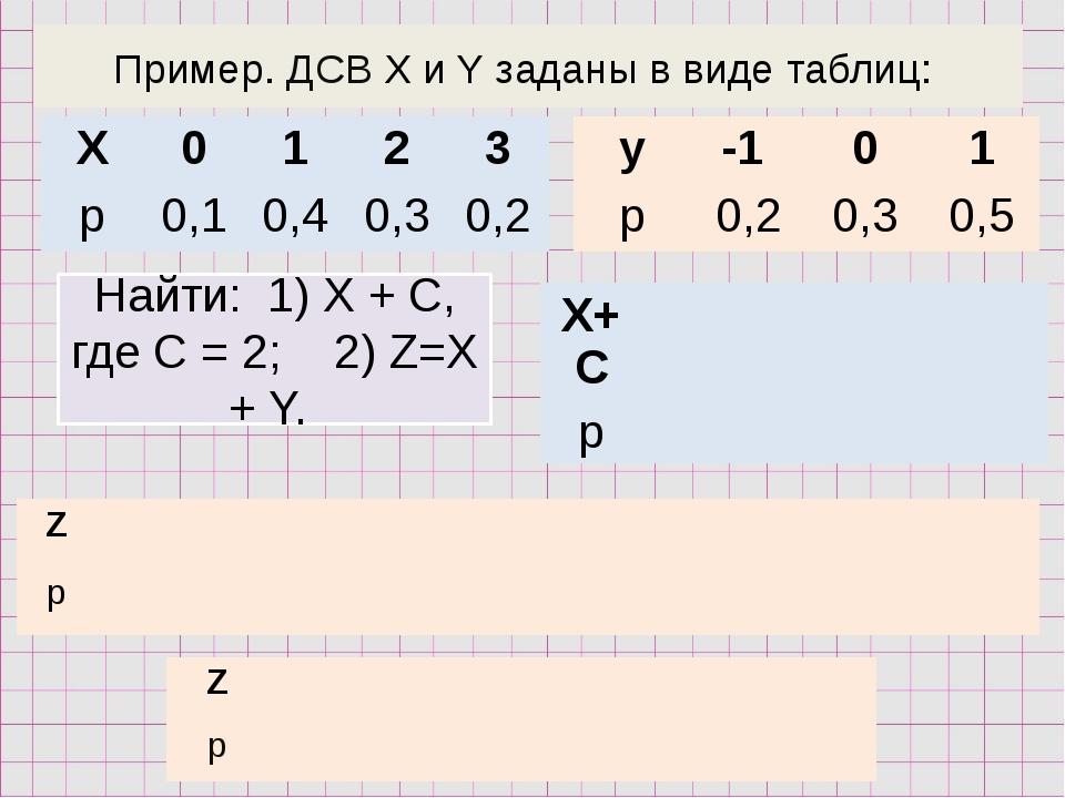 Пример. ДСВ X и Y заданы в виде таблиц: Найти: 1) Х + С, где С = 2; 2) Z=X +...