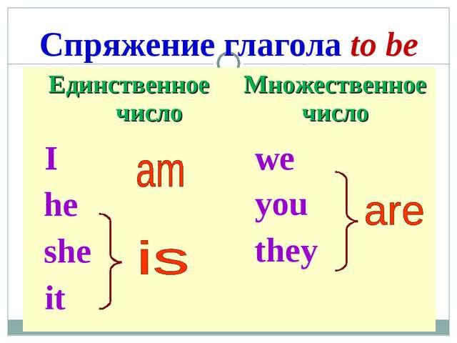 Спряжение глагола to be Единственное числоМножественное число I he she it w...