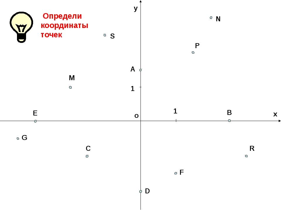 о у х 1 1 М Р А В С D F Е G R S N Определи координаты точек...