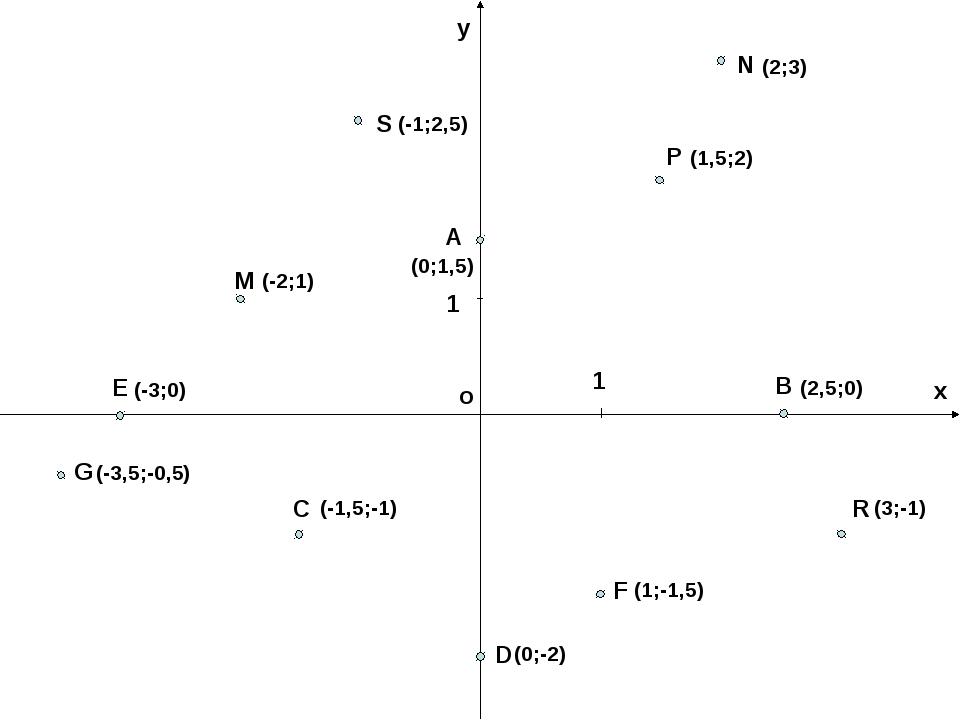 о у х 1 1 М Р А В С D F Е G R S N (-3,5;-0,5) (-3;0) (-2;1) (-1;2,5) (0;1,5)...