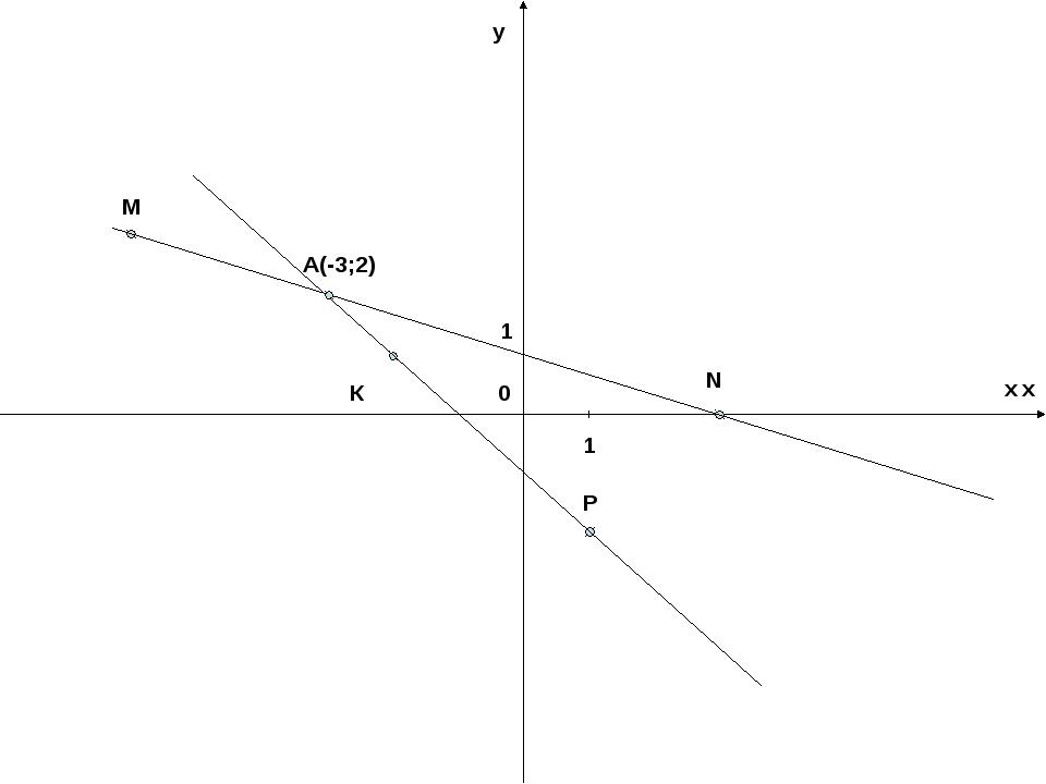 М К 0 1 у х N Р А(-3;2) 1 х...