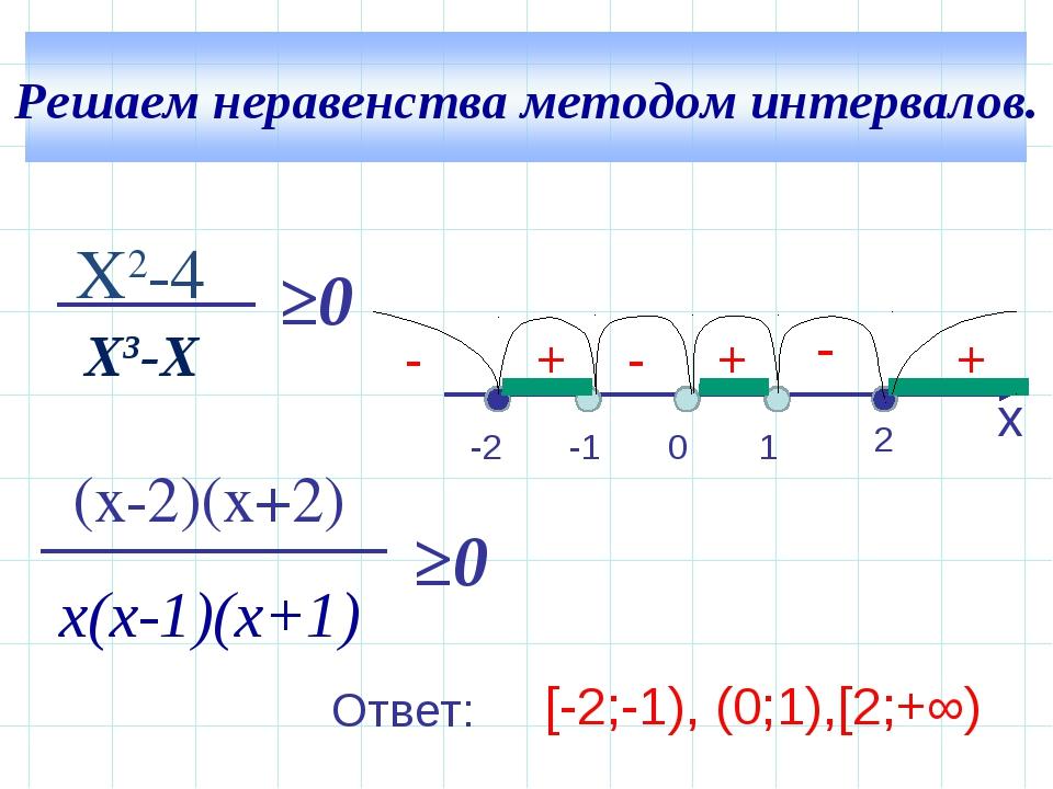 - + + X2-4 Х3-Х (x-2)(x+2) х(х-1)(х+1) ≥0 ≥0 x -2 2 -1 1 0 + - - [-2;-1), (0;...