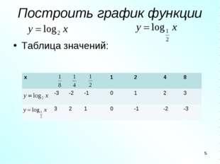 Построить график функции Таблица значений: * х1248 -3-2 -10123