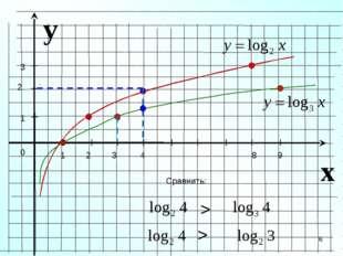 y x 1 2 3 4 8 9 1 2 3 Сравнить: > 0 > *