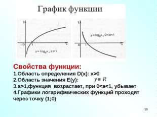 Свойства функции: Область определения D(x): x>0 Область значения E(y): а>1,фу
