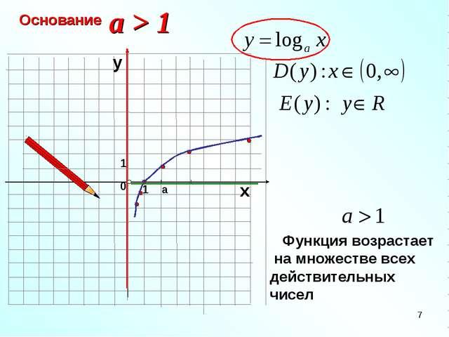 Основание 1 0 х у a > 1 1 a *