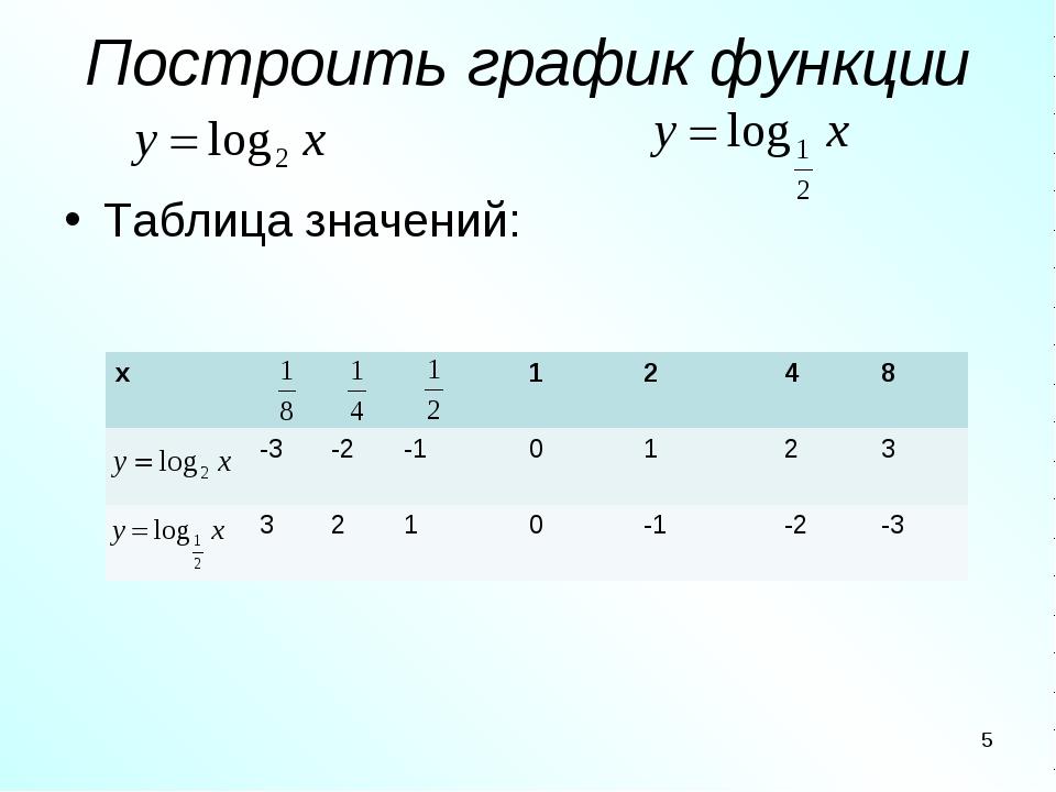 Построить график функции Таблица значений: * х1248 -3-2 -10123...
