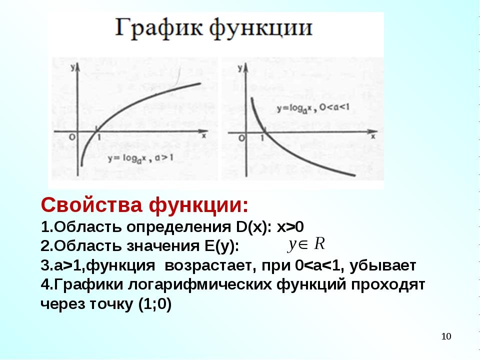 Свойства функции: Область определения D(x): x>0 Область значения E(y): а>1,фу...