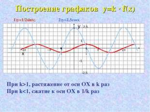Построение графиков y=k · f(x) 1)y=1/2sinx; 2)y=2,5cosx. y 2,5 1 x -1 -2,5 Пр
