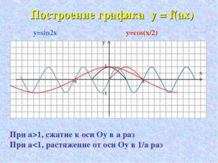 Построение графика y = f(ax) у х 1 -1 -π π y=sin2x y=cos(x/2) При а>1, сжати
