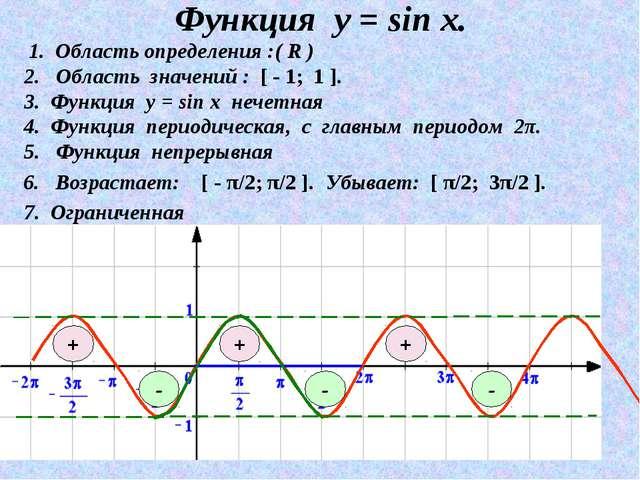 Функция у = sin x. 3. Функция у = sin х нечетная 1. Область определения :( R...
