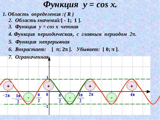 Функция у = соs x. 3. Функция у = cos х четная 1. Область определения :( R )...