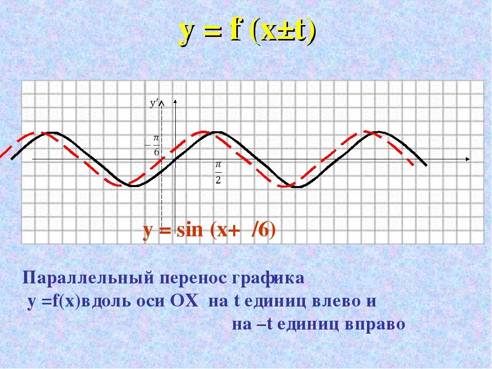 у = f (x±t) Параллельный перенос графика у =f(x)вдоль оси ОХ на t единиц влев...