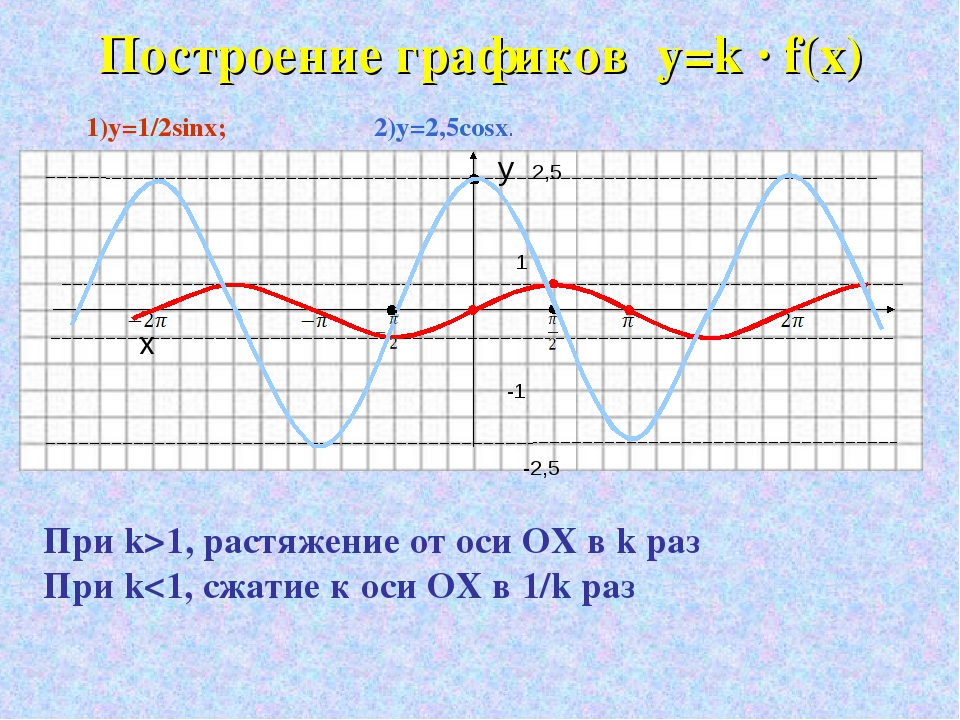 Построение графиков y=k · f(x) 1)y=1/2sinx; 2)y=2,5cosx. y 2,5 1 x -1 -2,5 Пр...
