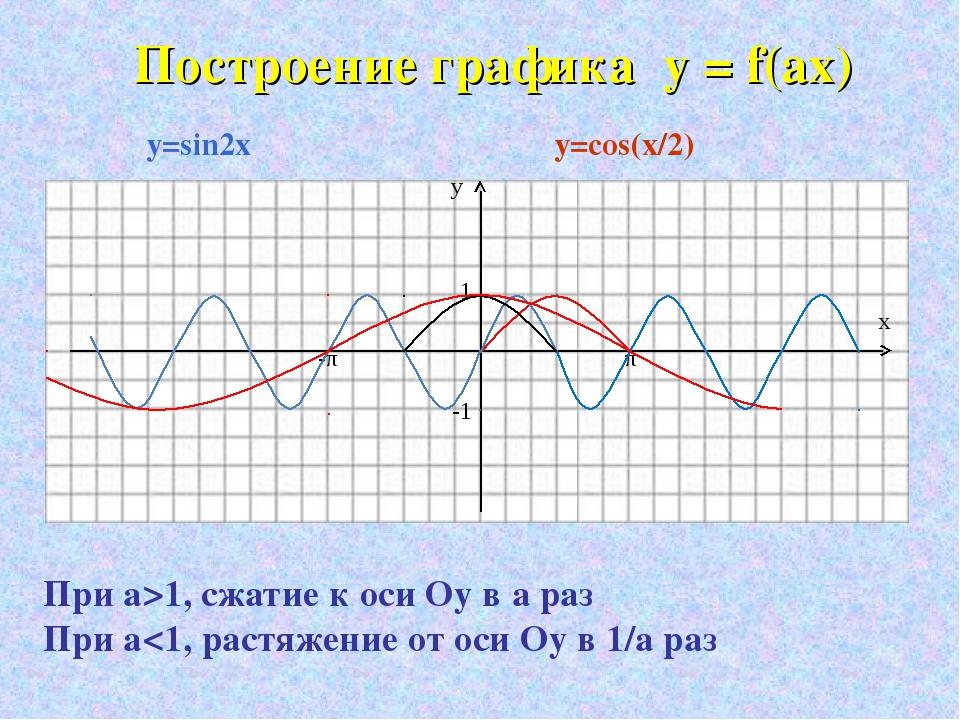 Построение графика y = f(ax) у х 1 -1 -π π y=sin2x y=cos(x/2) При а>1, сжати...