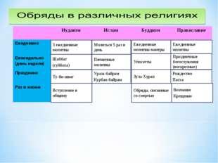 Праздничные богослужения (воскресные) Ежедневные молитвы-мантры Ураза-байрам