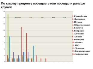 По какому предмету посещаете или посещали раньше кружок 1. Русский язык 2. Ли