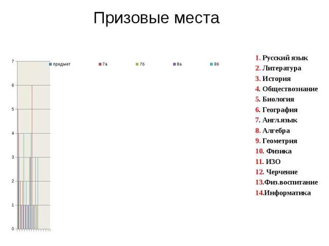 Призовые места 1. Русский язык 2. Литература 3. История 4. Обществознание 5....
