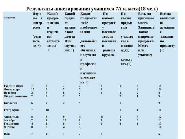 Результаты анкетирования учащихся 7А класса(18 чел.) предмет Изучаю с интере...