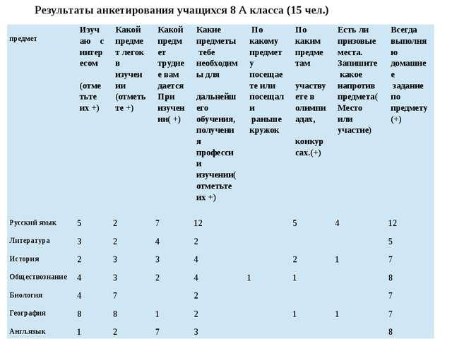 Результаты анкетирования учащихся 8 А класса (15 чел.) предмет Изучаю с интер...