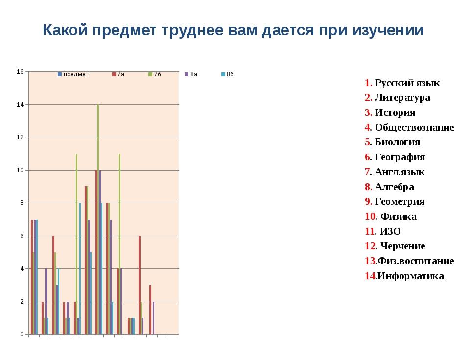 Какой предмет труднее вам дается при изучении 1. Русский язык 2. Литература 3...