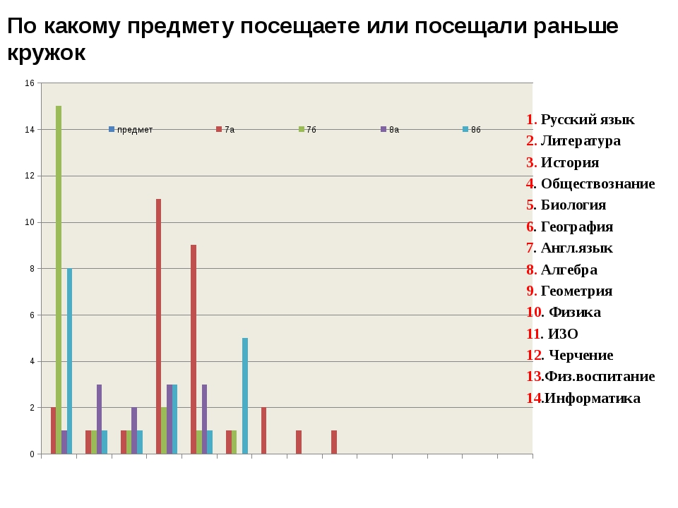 По какому предмету посещаете или посещали раньше кружок 1. Русский язык 2. Ли...