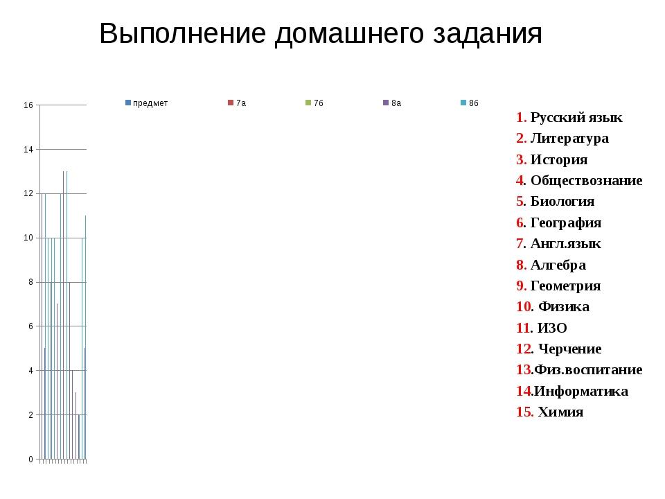 Выполнение домашнего задания 1. Русский язык 2. Литература 3. История 4. Обще...