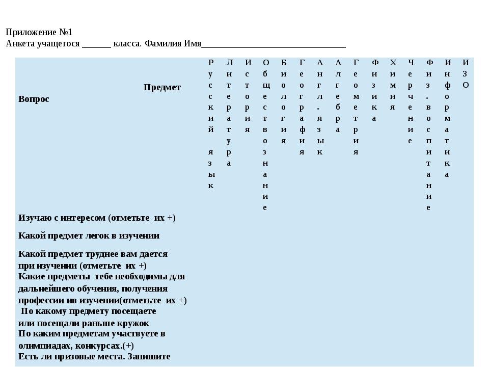 Приложение №1 Анкета учащегося ______ класса. Фамилия Имя___________________...