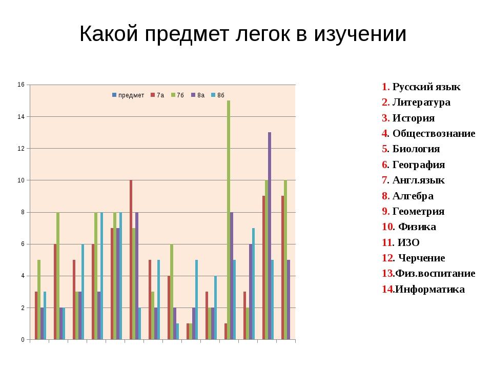 Какой предмет легок в изучении 1. Русский язык 2. Литература 3. История 4. Об...