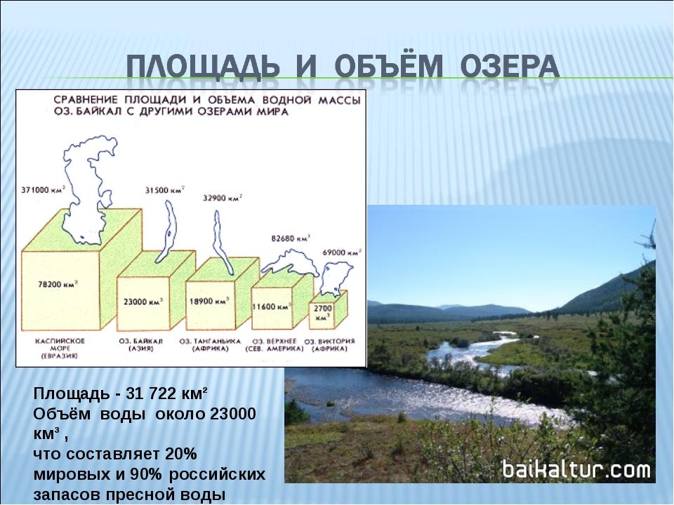 Площадь - 31 722 км² Объём воды около 23000 км³ , что составляет 20% мировых...
