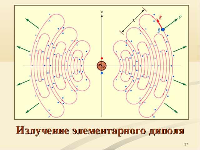 * Излучение элементарного диполя