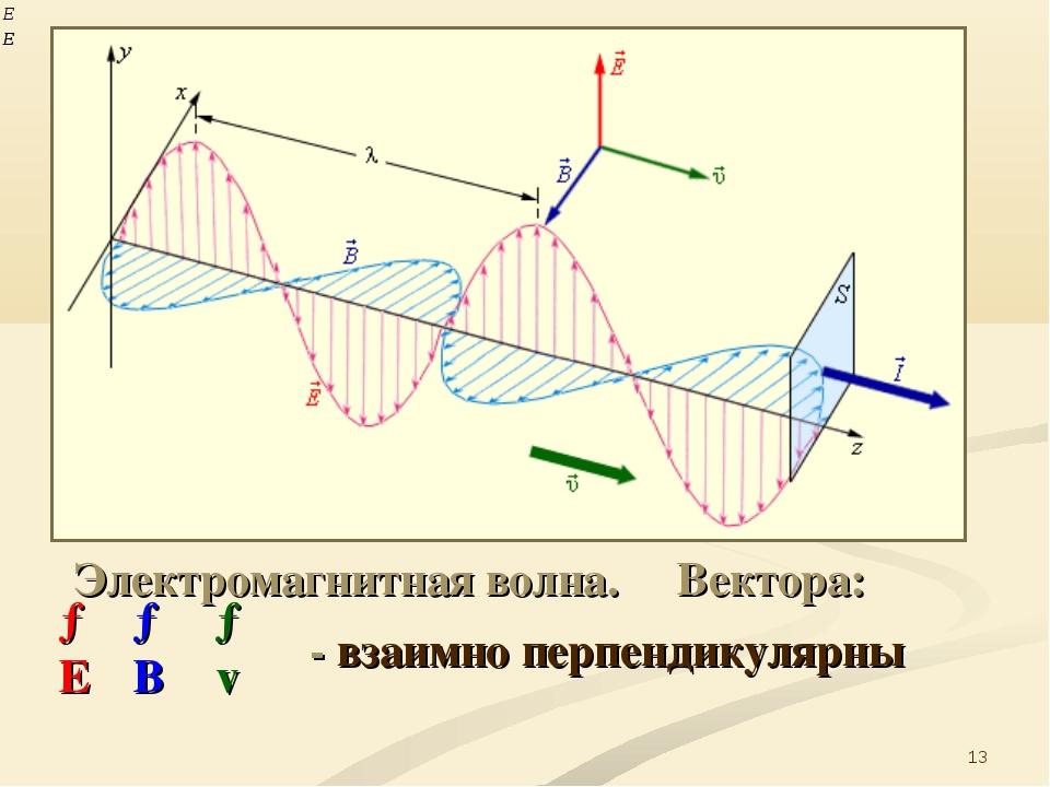* → В → v → Е Электромагнитная волна. Вектора: - взаимно перпендикулярны