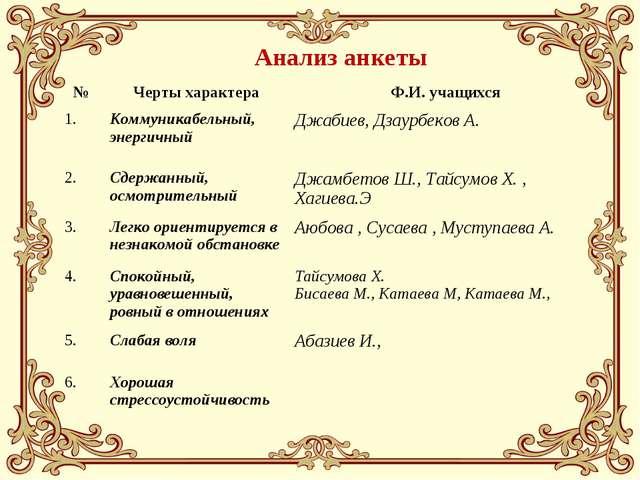 Анализ анкеты №Черты характераФ.И. учащихся 1.Коммуникабельный, энергичный...