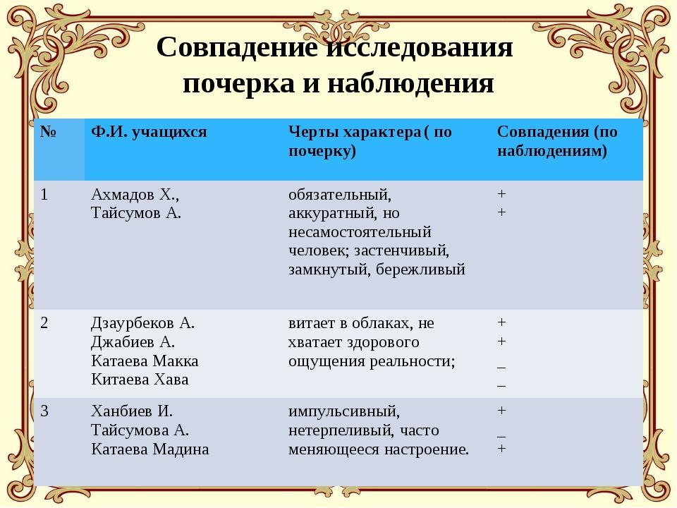 Совпадение исследования почерка и наблюдения №Ф.И. учащихсяЧерты характера...