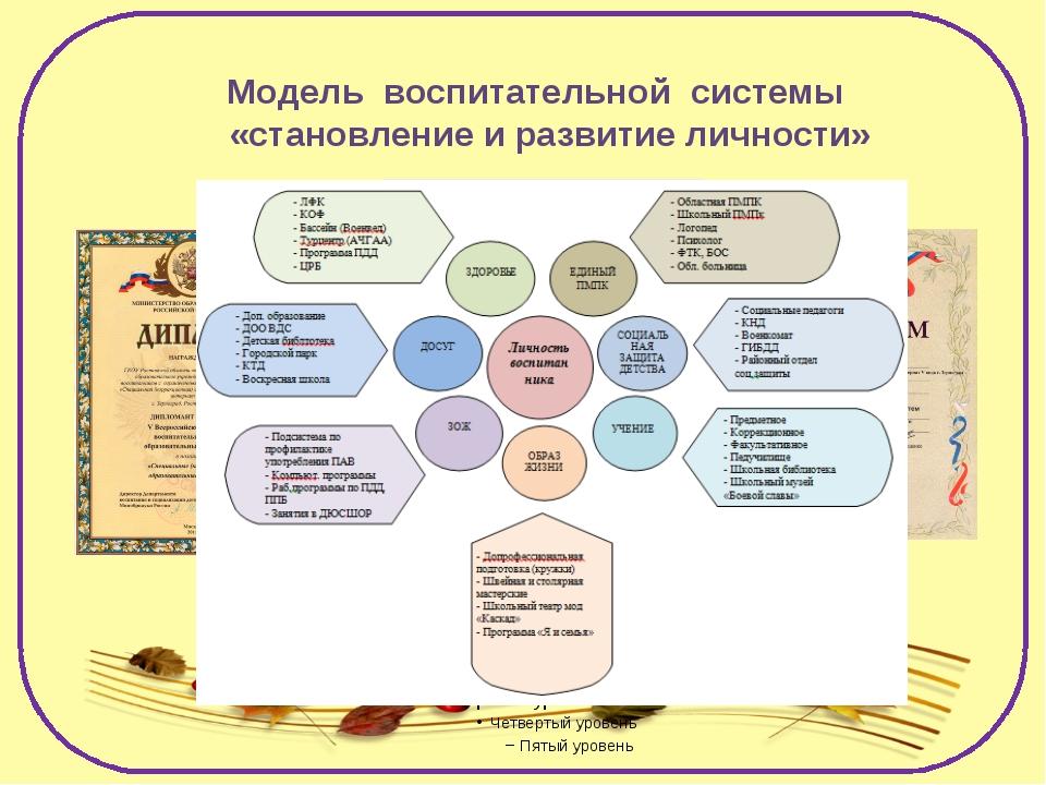 Модель воспитательной системы «становление и развитие личности»