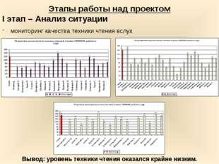 Этапы работы над проектом I этап – Анализ ситуации мониторинг качества техник