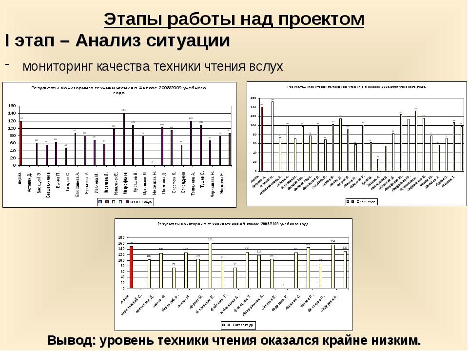Этапы работы над проектом I этап – Анализ ситуации мониторинг качества техник...