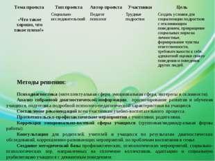 Методы решения: Психодиагностика (интеллектуальная сфера, эмоциональная сфера