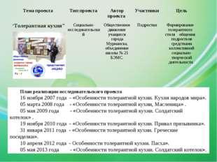 План реализации исследовательского проекта 16 ноября 2007 года - «Особенности