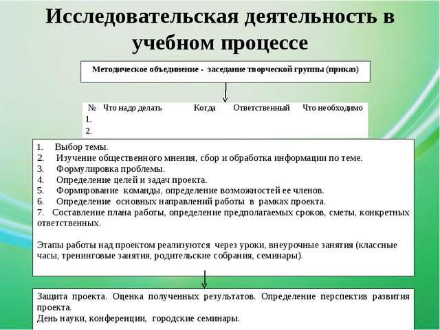 Исследовательская деятельность в учебном процессе Защита проекта. Оценка полу...