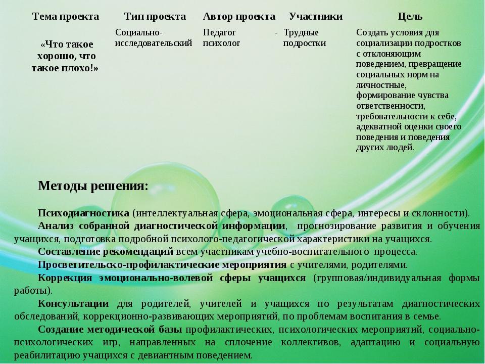 Методы решения: Психодиагностика (интеллектуальная сфера, эмоциональная сфера...