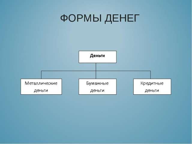 ФОРМЫ ДЕНЕГ